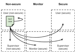 non-secure-user-mode-quem-trustzon-4